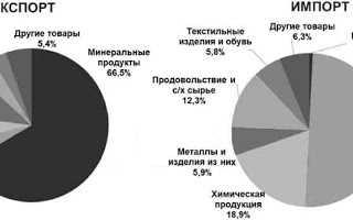 Структура и динамика России по внешней торговле